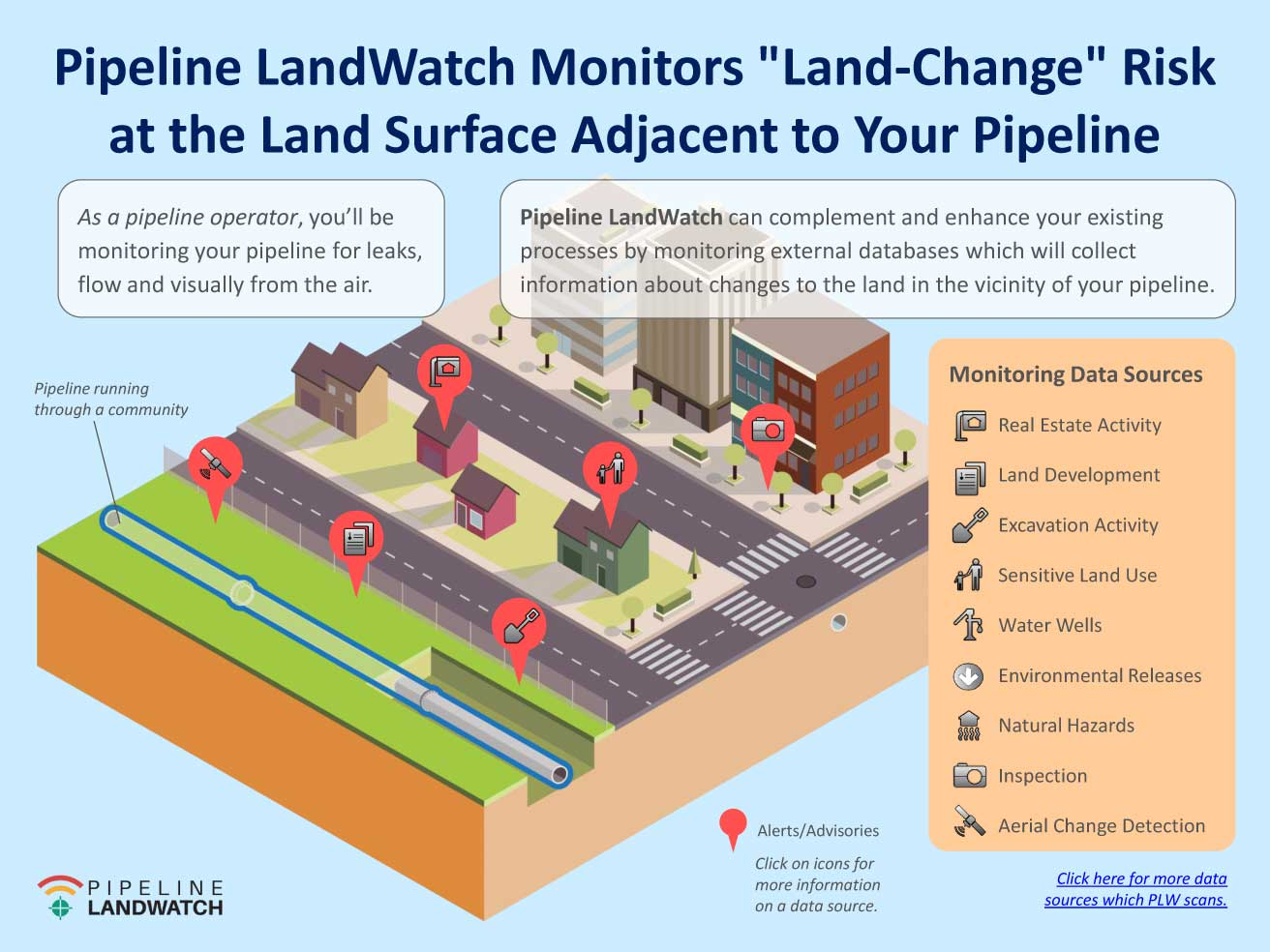 PLW Monitors Land Change Risk